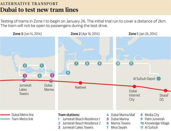 Dubai Tram testing plan