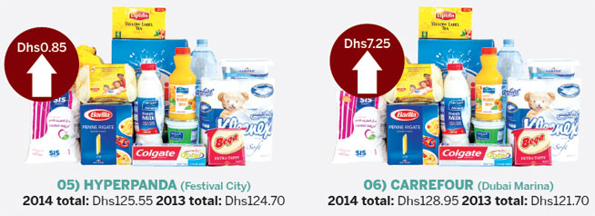 Supermarket price comparison Dubai
