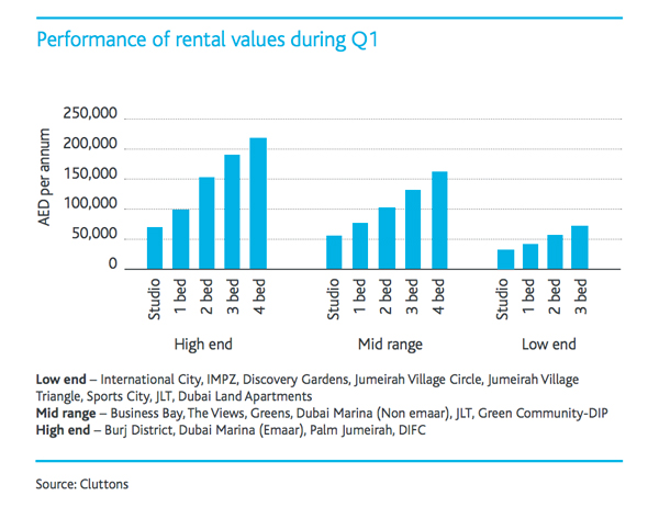 rents in Dubai q1 2016