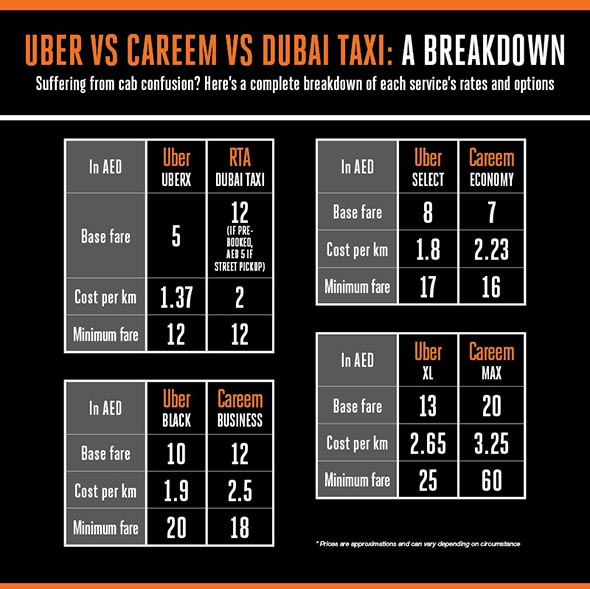Uber vs Careem vs Dubai Taxi - which one is cheapest