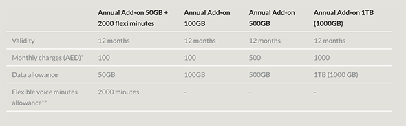 This UAE phone carrier now offers a 1,000GB mobile data plan