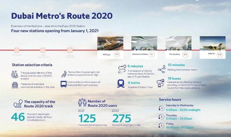 Dubai Metro Route 2020 infographic